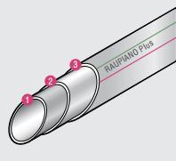 три инновационных функциональных слоя трубы
