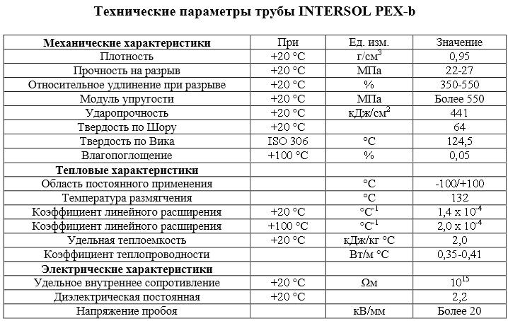 Теплопроводность труб из сшитого полиэтилена 72