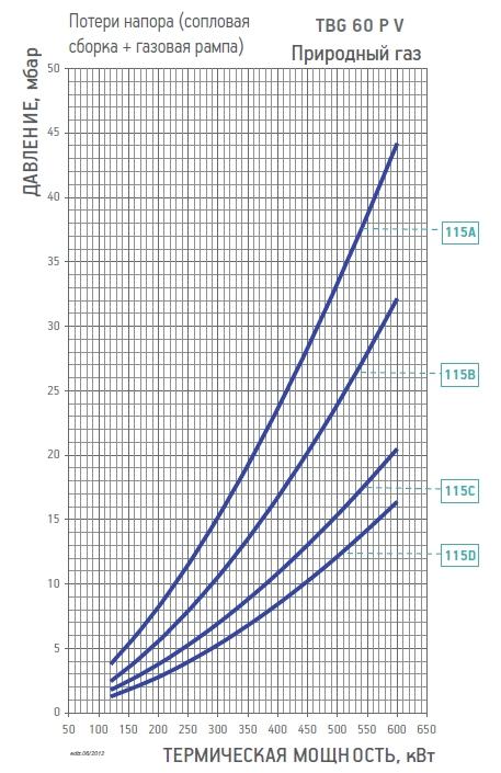 цена горелка baltur tbg 60p