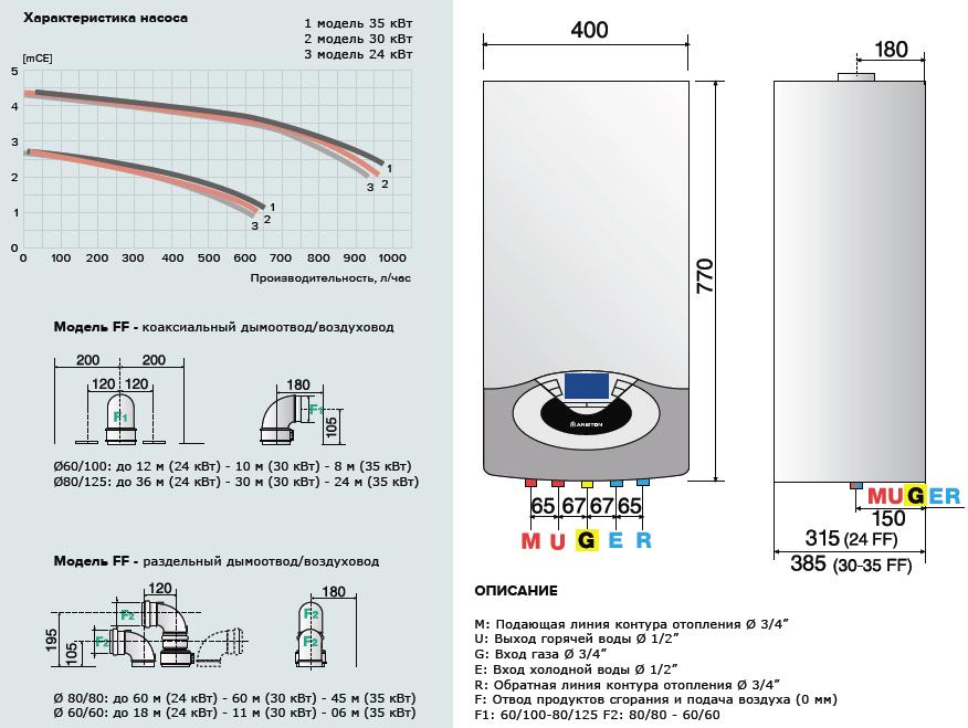 Теплообменник для двухконтурного котла аристон цена основы расчета и проектирования теплообменников воздушного охлаждения
