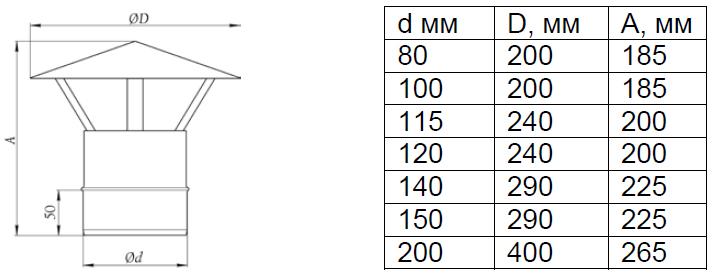 Как правильно сделать дефлектор на дымовую трубу - НО ЕФППИ